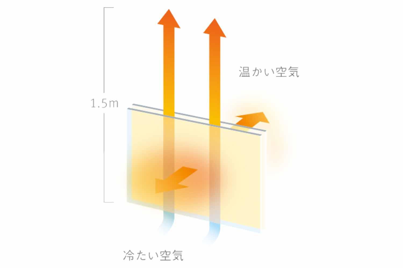 SONOBI ダブルグラスヒーター DGH-01